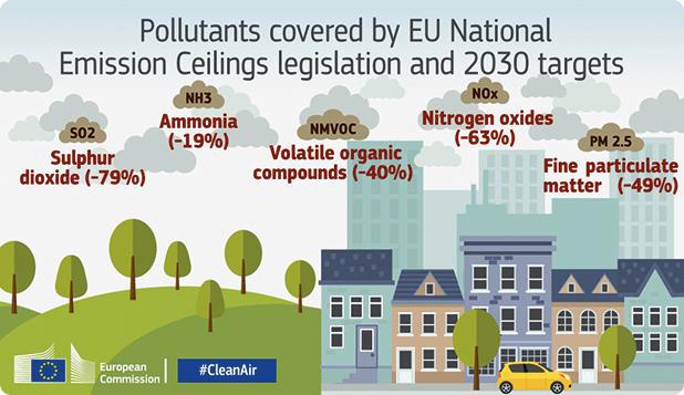 Poluanţii reglementaţi de UE