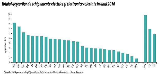 Totalul deşeurilor de echipamente electrice şi electronice colectate în anul 2016
