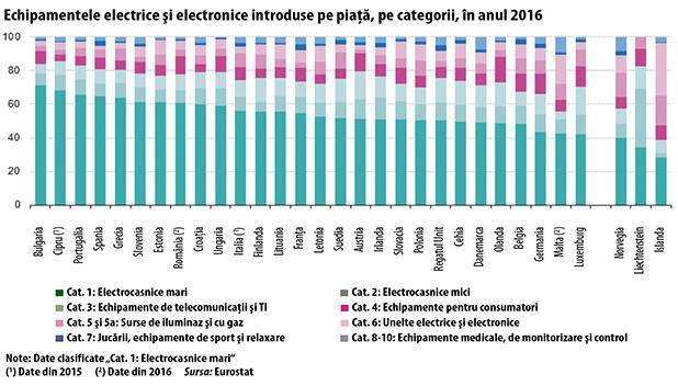 Echipamentele electrice şi electronice introduse pe piaţă, pe categorii, în anul 2016
