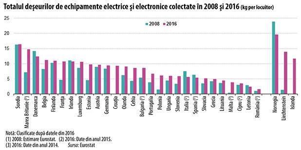 Totalul deşeurilor de echipamente electrice şi electronice colectate în 2008 şi 2016 (kg per locuitor)