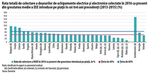 Rata totală de colectare a deşeurilor de echipamente electrice şi electronice colectate în 2016 ca procent   din greutatea medie a EEE introduse pe piaţă în cei trei ani precedenţi (2013-2015) (%)