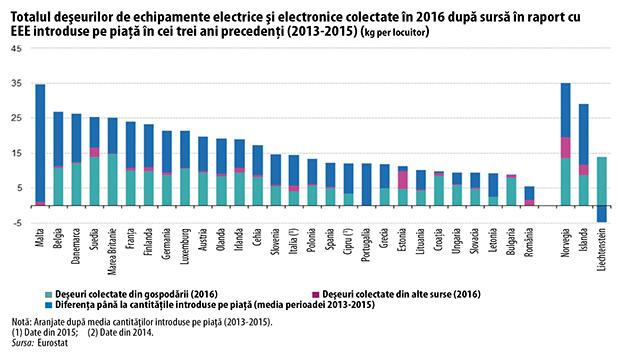 Totalul deşeurilor de echipamente electrice şi electronice colectate în 2016 după sursă în raport cu   EEE introduse pe piaţă în cei trei ani precedenţi (2013-2015) (kg per locuitor)