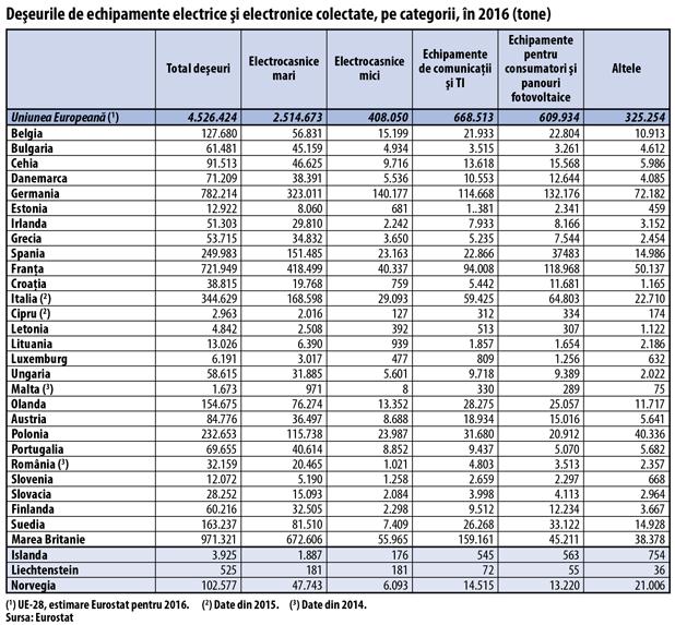 Deşeurile de echipamente electrice şi electronice colectate, pe categorii, în 2016 (tone)