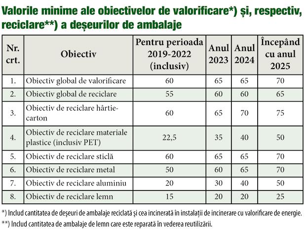 Valorile minime ale obiectivelor de valorificare şi, respectiv, reciclare a deşeurilor de ambalaje