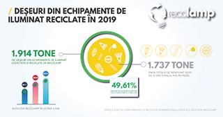 Peste 1.900 tone deșeuri din echipamente de iluminat colectate și reciclate în 2019